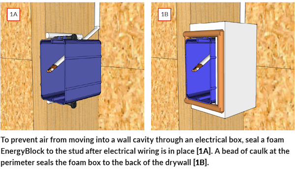 airtight drywall, electrical boxes