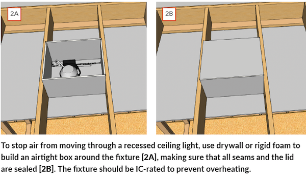 Airtight drywall, can lights