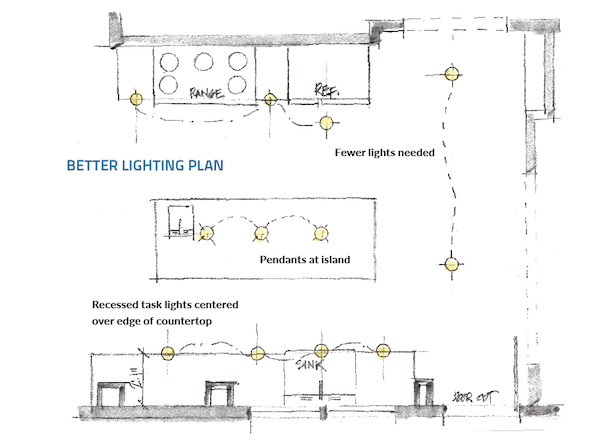 The Right Way To Light A Kitchen Pro