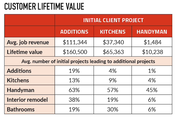 Data analysis of New Outlooks' job history calculated total average revenue by project type over an eight-year period. It also showed how frequently certain initial project types led to specific additional projects.