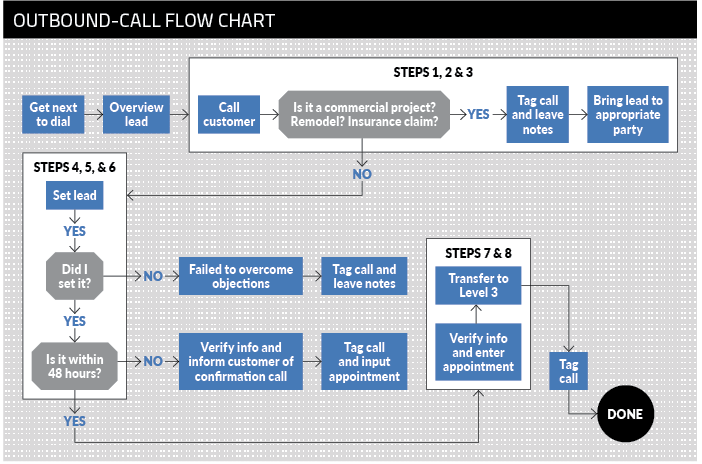 Reborn Cabinets outbound call flow chart