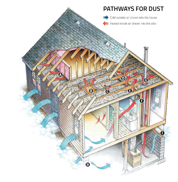 Occupant movements, changing air pressure, and the stack effect (the tendency of warm air to rise) can propel dust-laden air through pathways in the structure created by plumbing lines, electrical wiring, recessed lights, and other common elements.