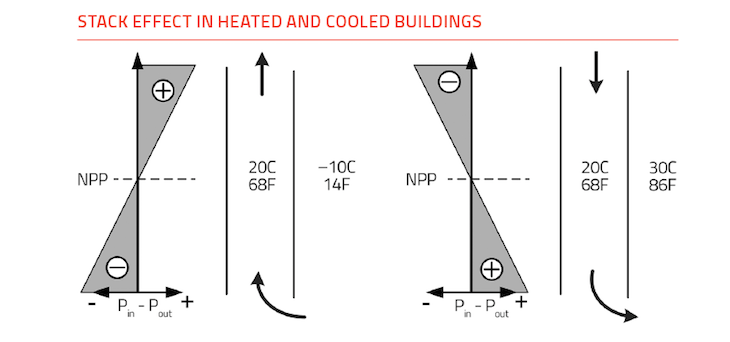 Stack effect in heated and cooled buildings