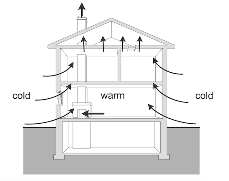 Stack effect in house diagram