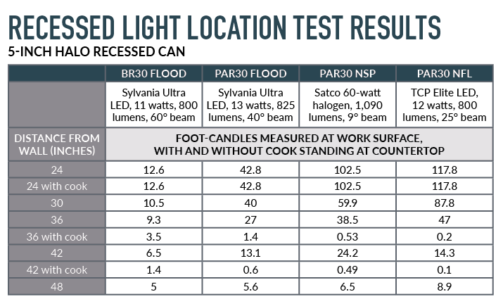 Light Levels Were Measured At Night In An Under Construction Kitchen Both With And Without A Person Standing The Counter Best Recessed