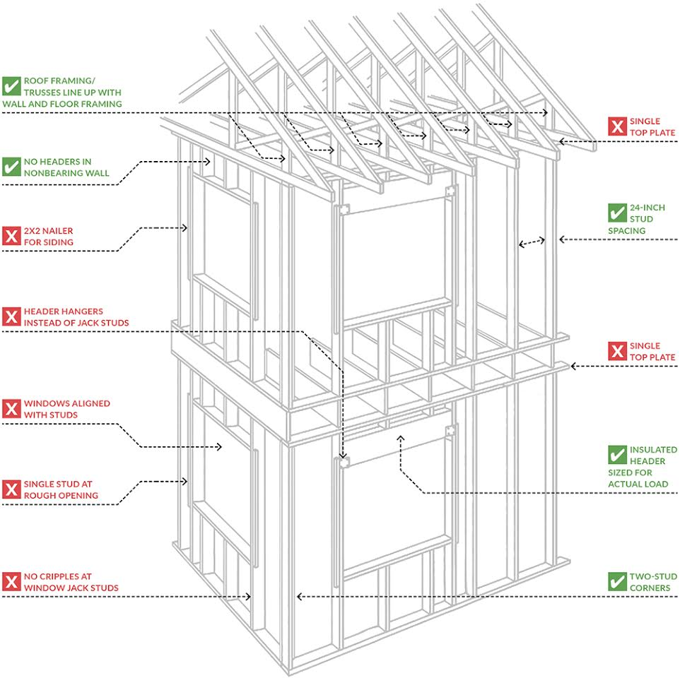 For More Info On Advanced Framing, Check The Framing Menu At  Protradecraft.com, Or Download U201cAdvanced Framing Construction Guide (M400)u201d  From APA: The ...