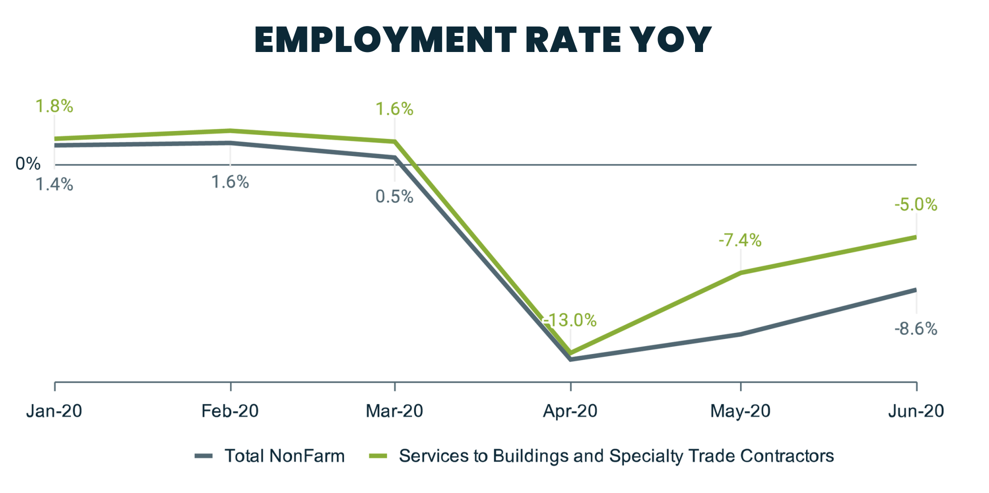 unemployment for specialty contractors