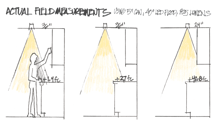 kitchen lighting actual field measurements illustration