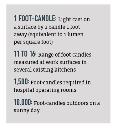 examples of typical foot-candles in various lighting situations