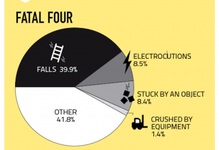 Construction jobsite accident causes chart