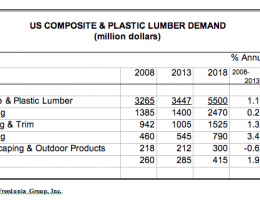U.S. Demand for Wood-Plastic Composite & Plastic Lumber to Reach $5.5 Billion in 2018