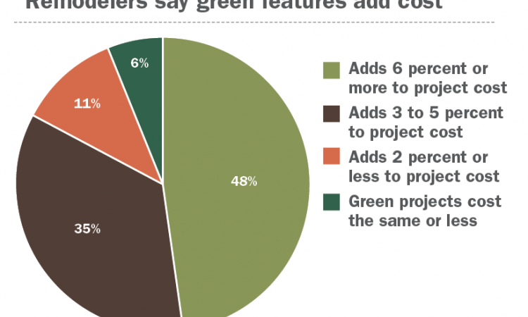 Remodelers say green features add cost.