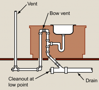 venting a kitchen sink proper drain amp vent for island sink with regard to 6760