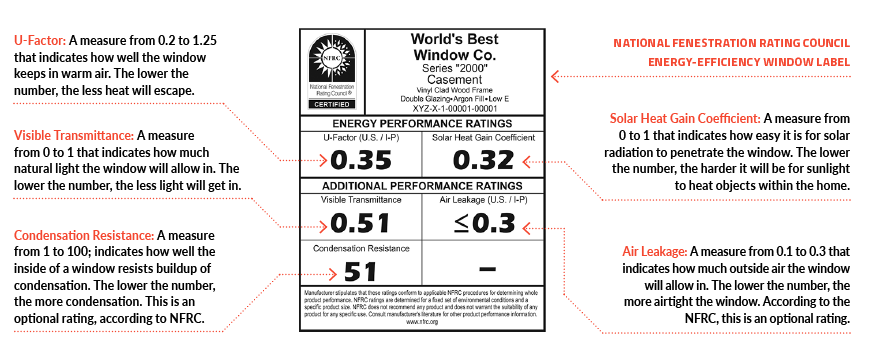 Window rating label explained